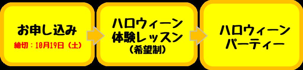 長岡駅東教室ハロウィーンパーテイーお申し込みの流れ